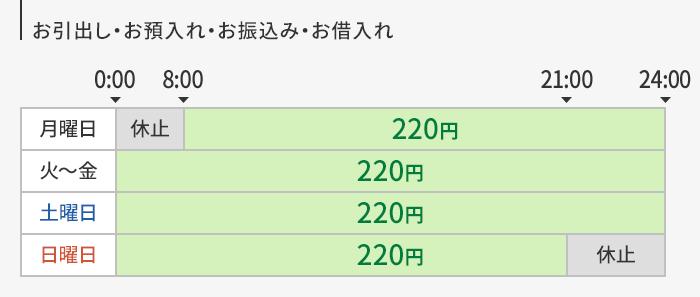 千葉 銀行 atm