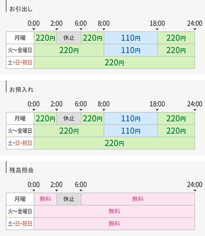 コード 中京 銀行