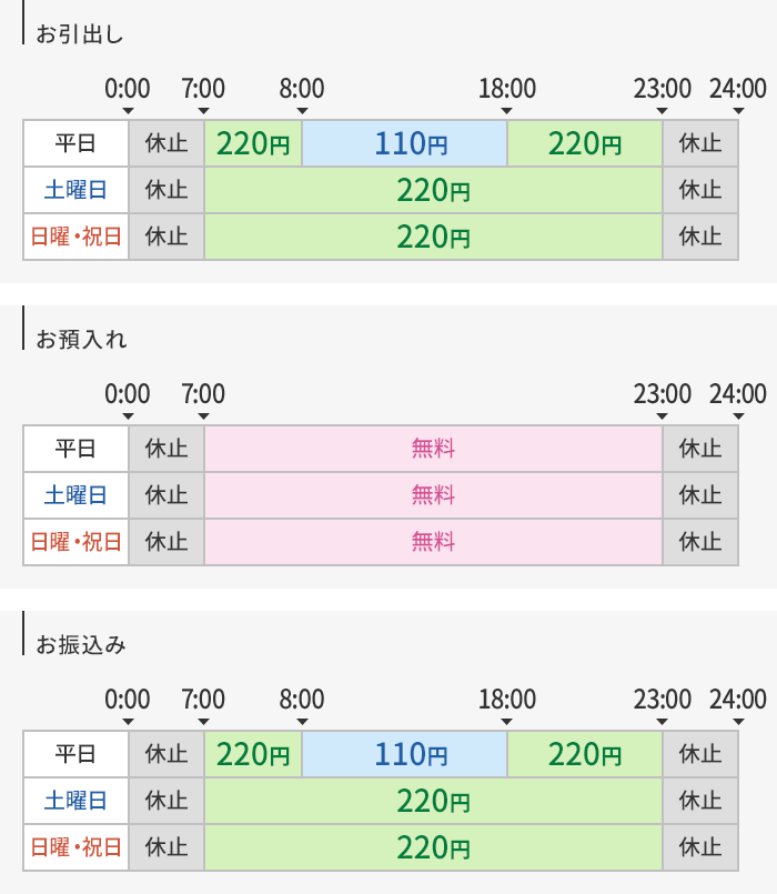 福井 銀行 金融 機関 コード