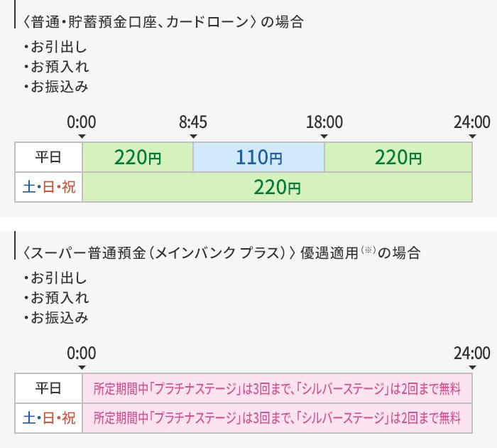 三菱 ufj 銀行 atm 手数料 無料