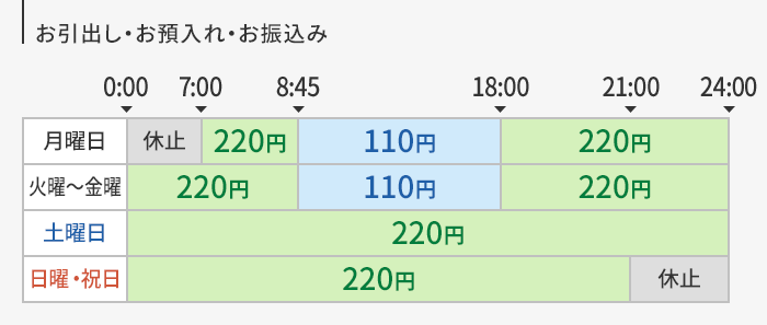 時間 西日本 atm シティ 銀行