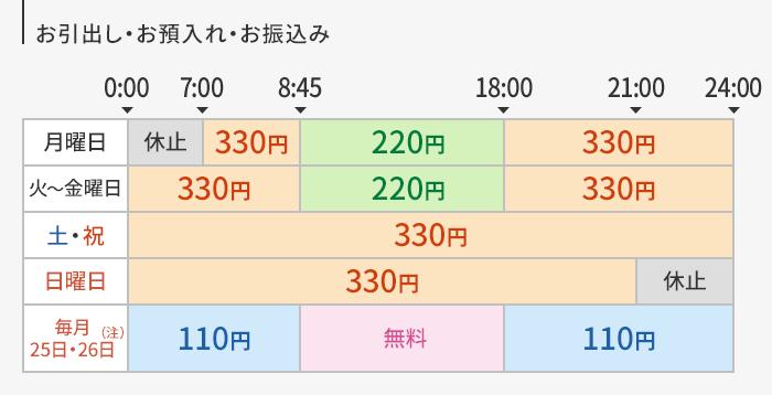 三井 住友 銀行 銀行 コード